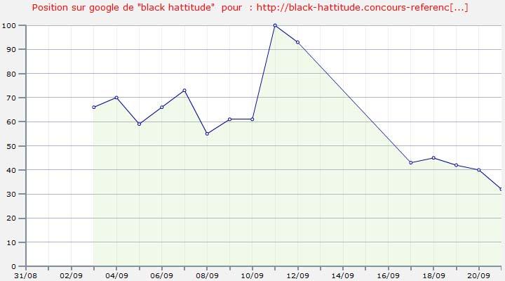 Positions du black hattitude de ced le 21 septembre 2009